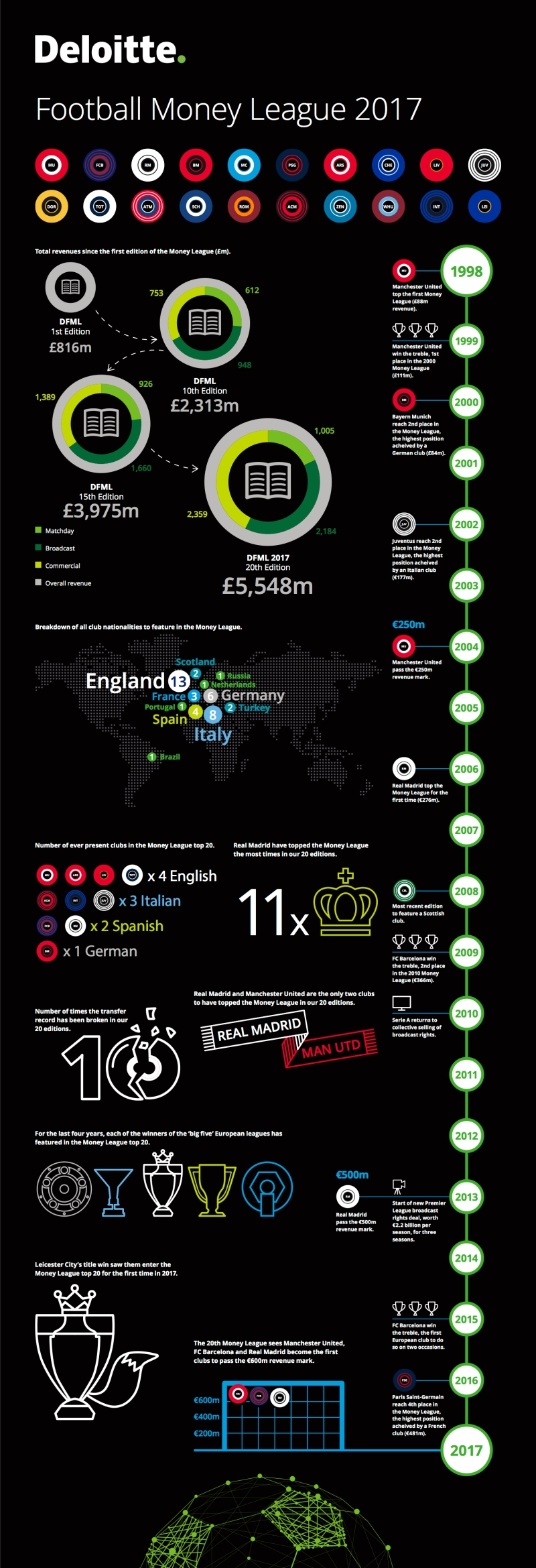 deloitte-uk-sport-football-money-league-2017-infographic.jpg