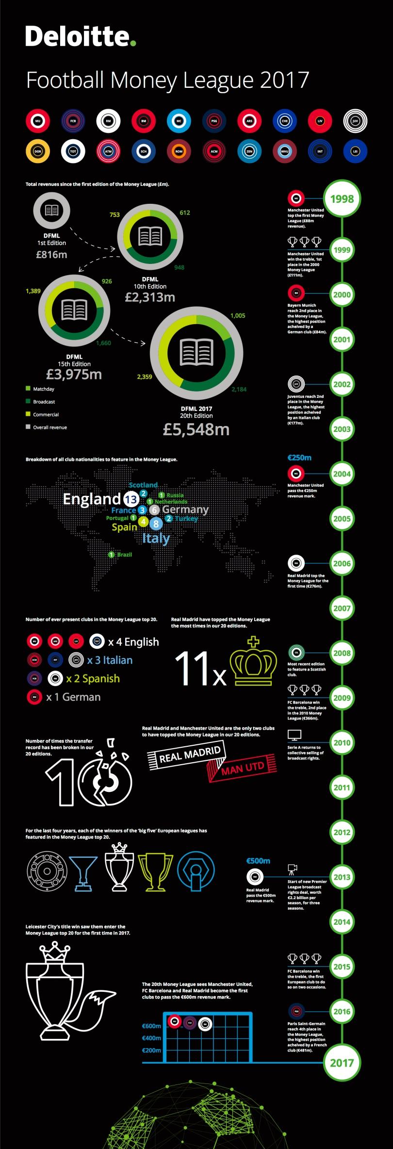 deloitte-uk-sport-football-money-league-2017-infographic.jpg